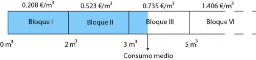 Bloques_consumo_básico