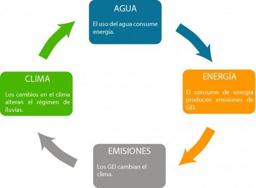 agua-energia_ciclo