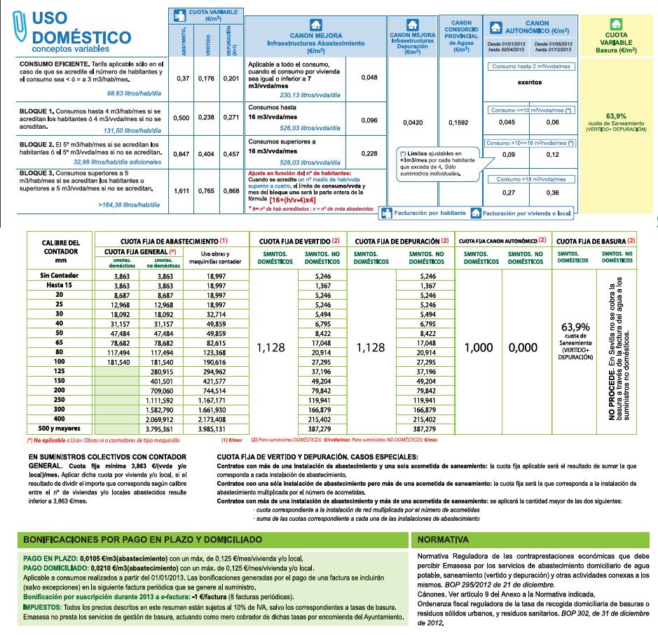 En Valencia, cuanta más agua gastas, más barata es. Un estudio de las tarifas de agua en España
