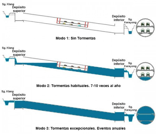 smart-tunel-esquema