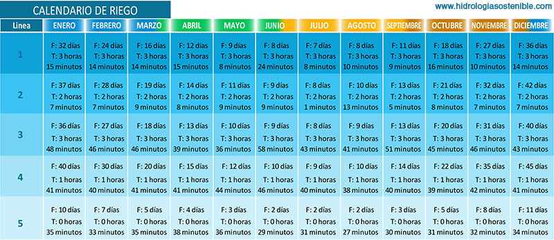 Calendario de riego2