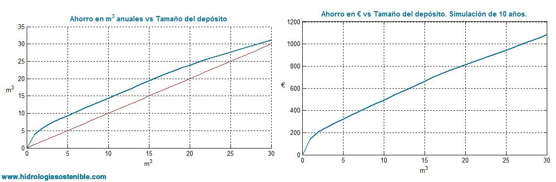 dimensionado-deposito-pluviales