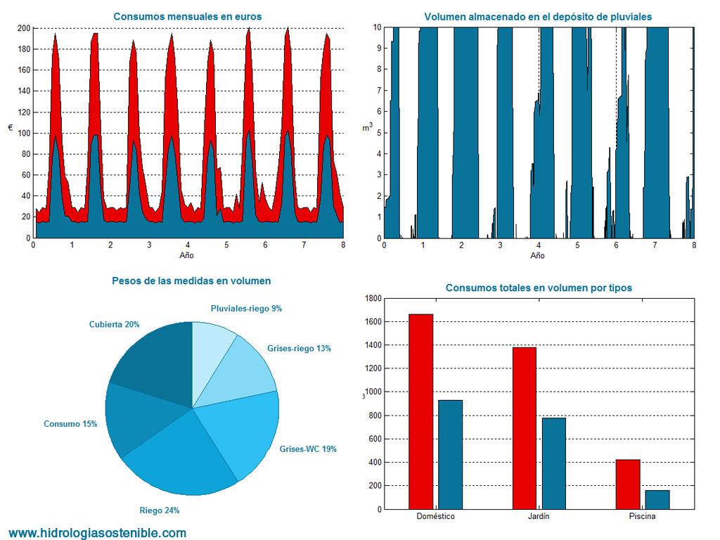 resultados-modelo-hidrologia-sostenible