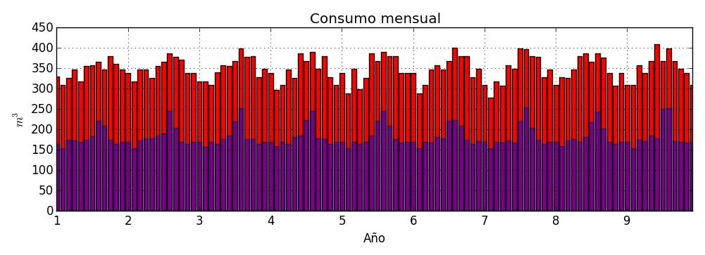 consumo_mensual