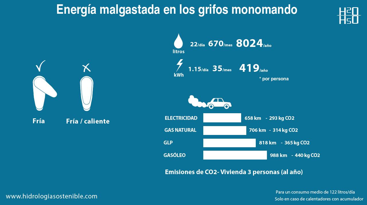infografia -monomando