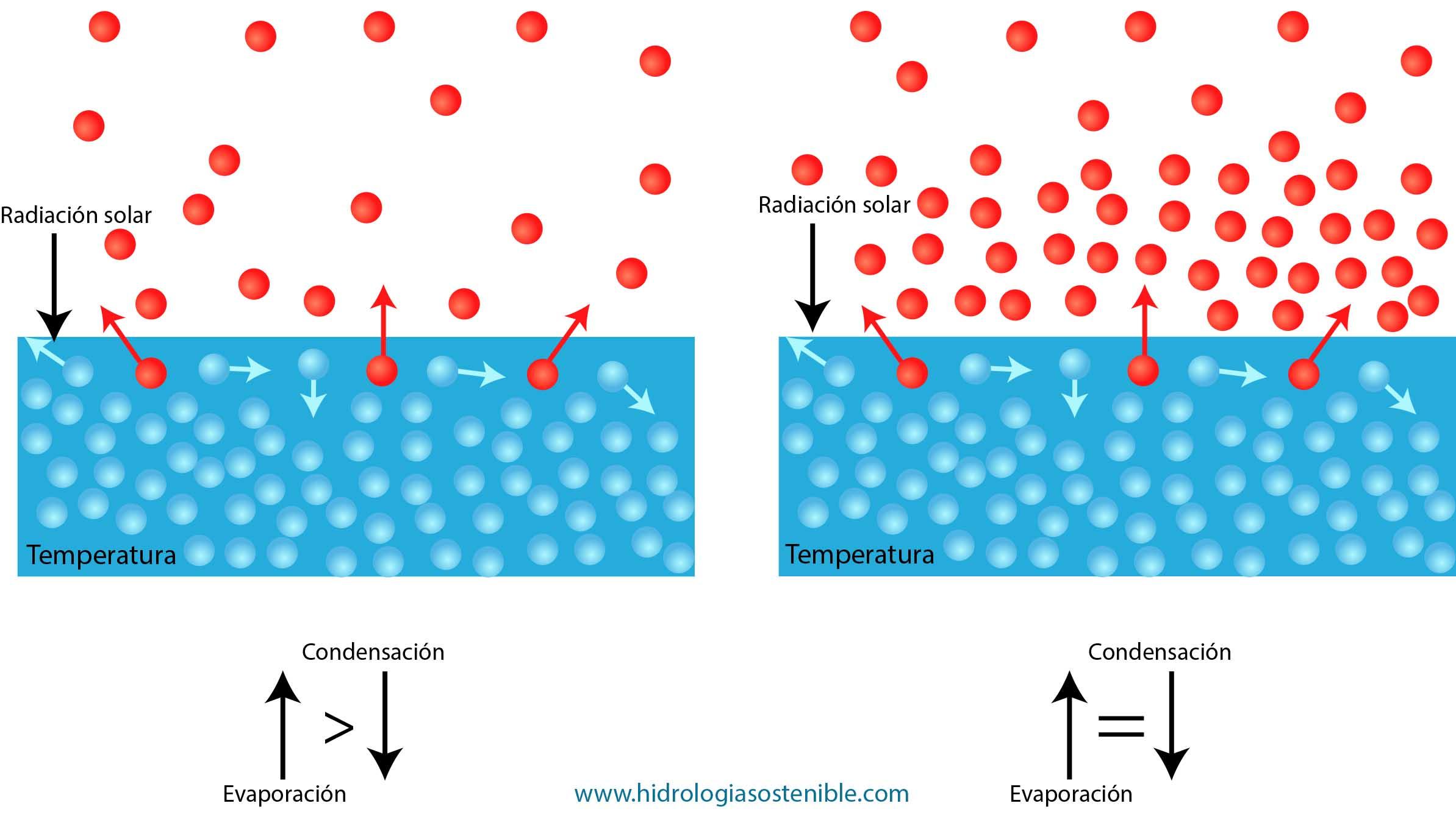 evaporacion-de-agua-desde-una-superficie-libre-ilustracion