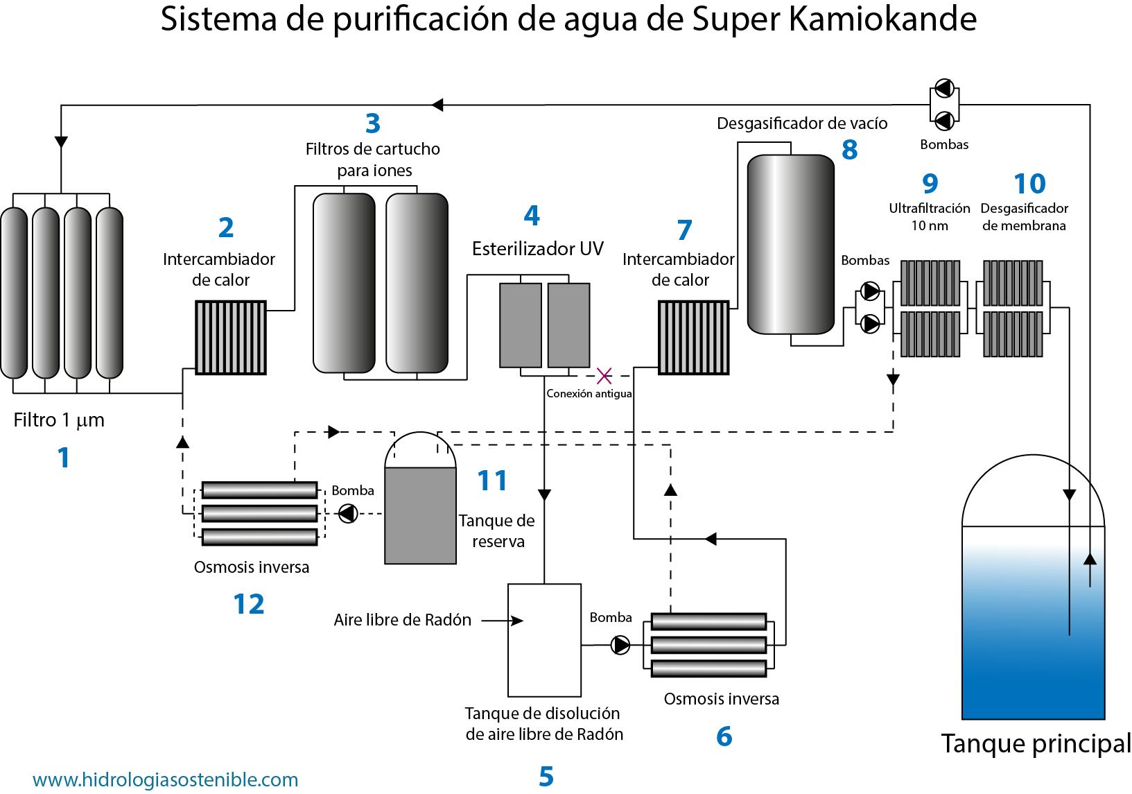 sistema-depuracion-agua-super-kamiokande