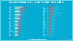 precio-agua-espana