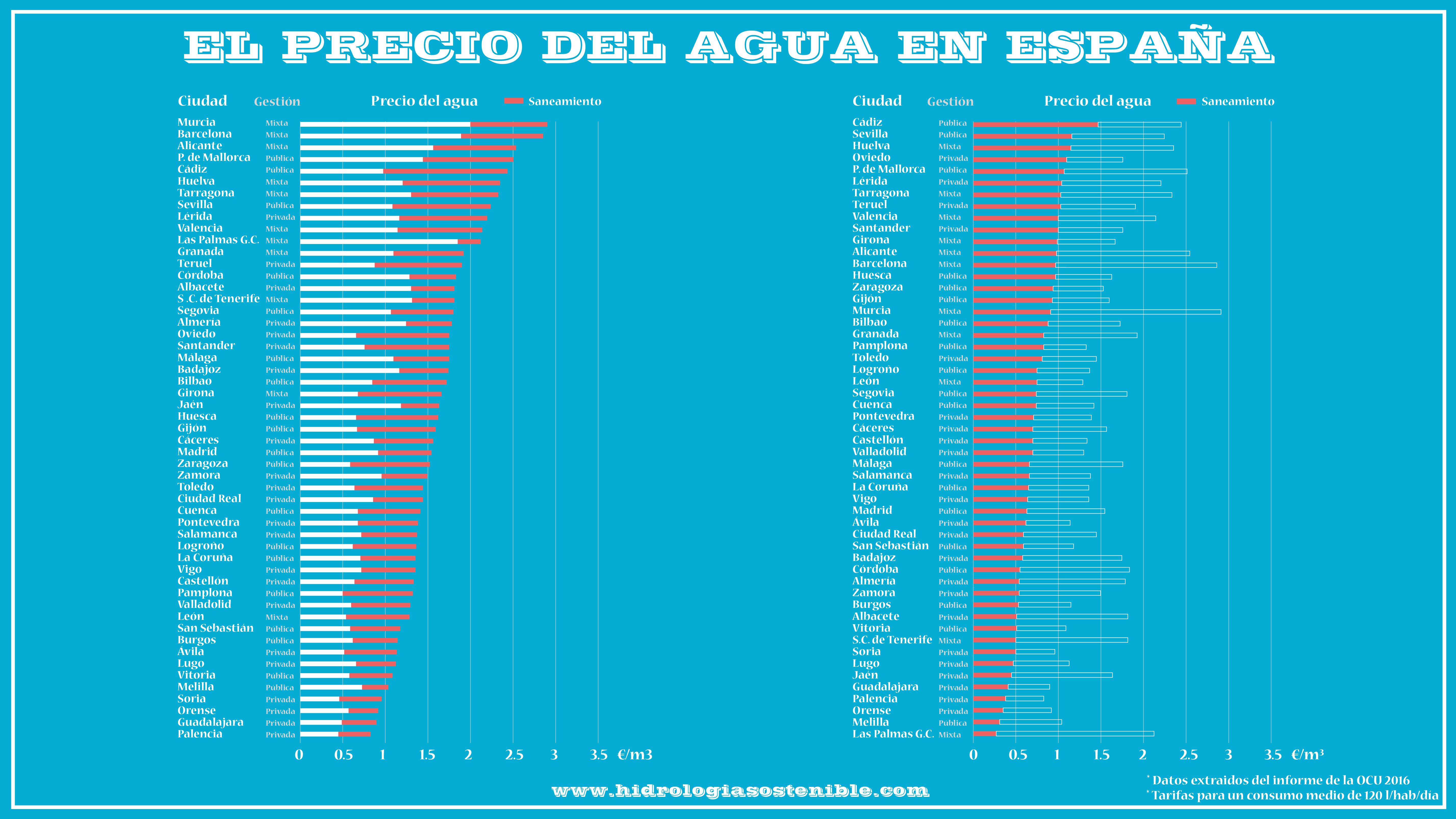 El precio del agua en las ciudades españolas 2016 [Infografía]