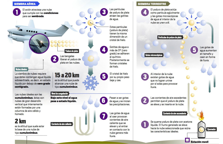 infografia-recortada-siembra-de-nubes