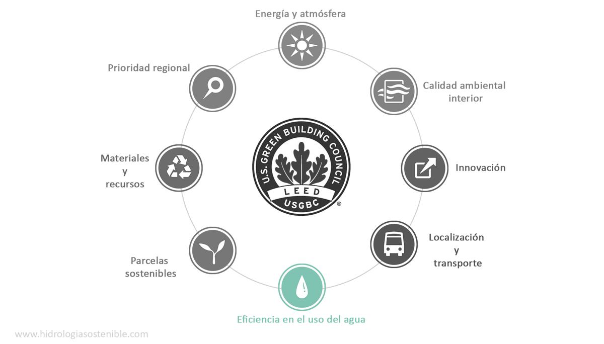 Construcción sostenible: Certificado LEED y el agua