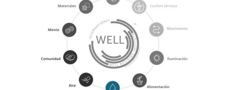 Construcción sostenible: Certificado WELL y el agua